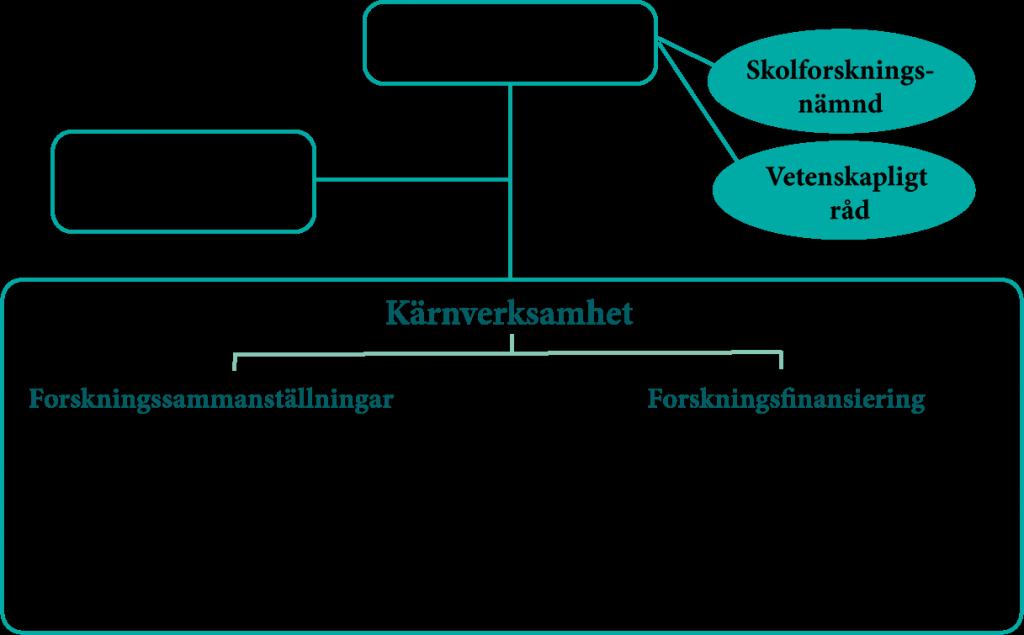 Skolforskningsinstitutets organisation: direktör, kansli, kommunikation, kärverksamhet (forskningssammanställningar och forskningsfinansiering) samt Skolforskningsnämnd och Vetenskapligt råd.