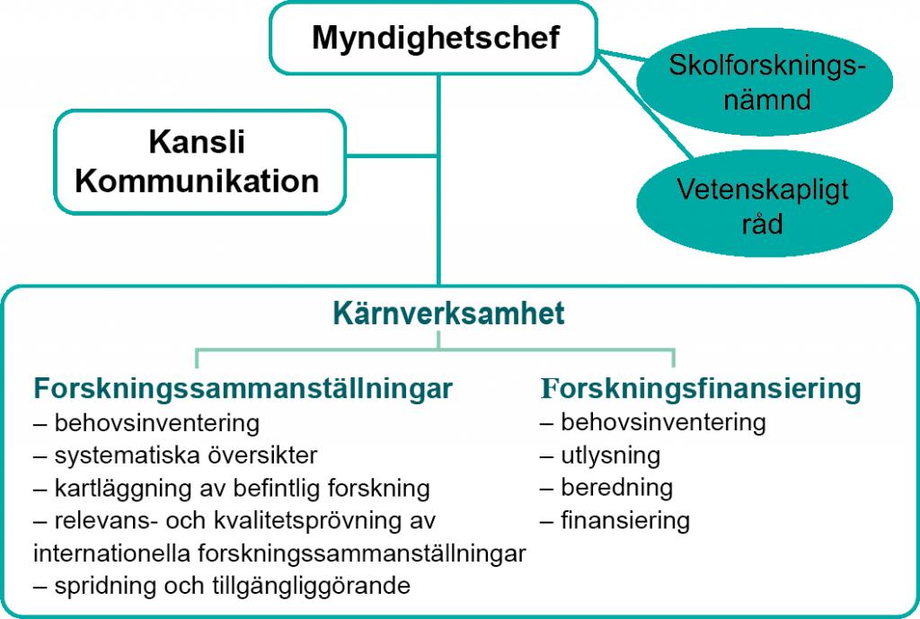 Skolforskningsinstitutets organisationsschema